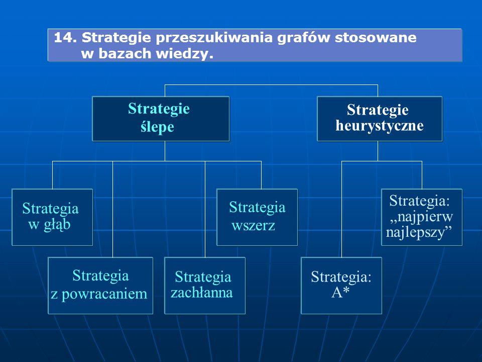 Strategie heurystyczne