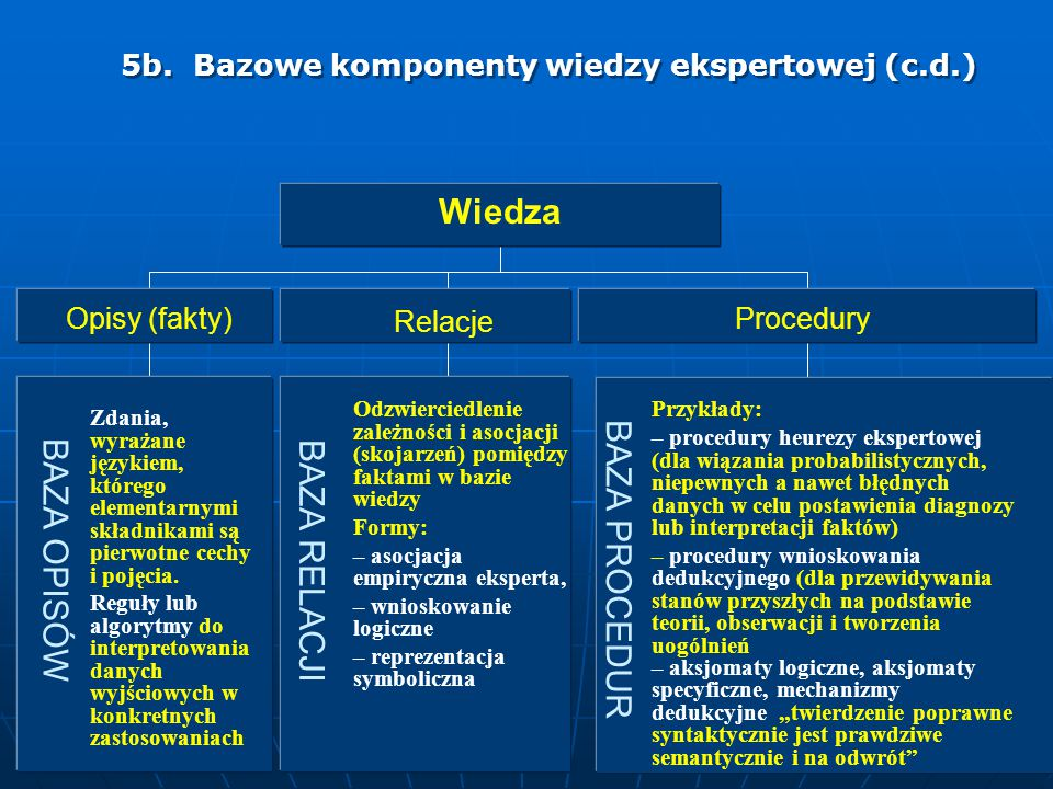 5b. Bazowe komponenty wiedzy ekspertowej (c.d.)