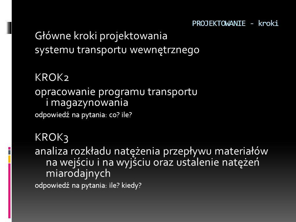 Główne kroki projektowania systemu transportu wewnętrznego KROK2