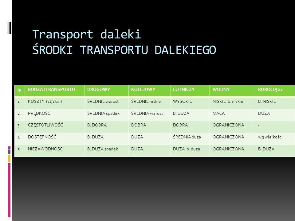 Transport daleki ŚRODKI TRANSPORTU DALEKIEGO