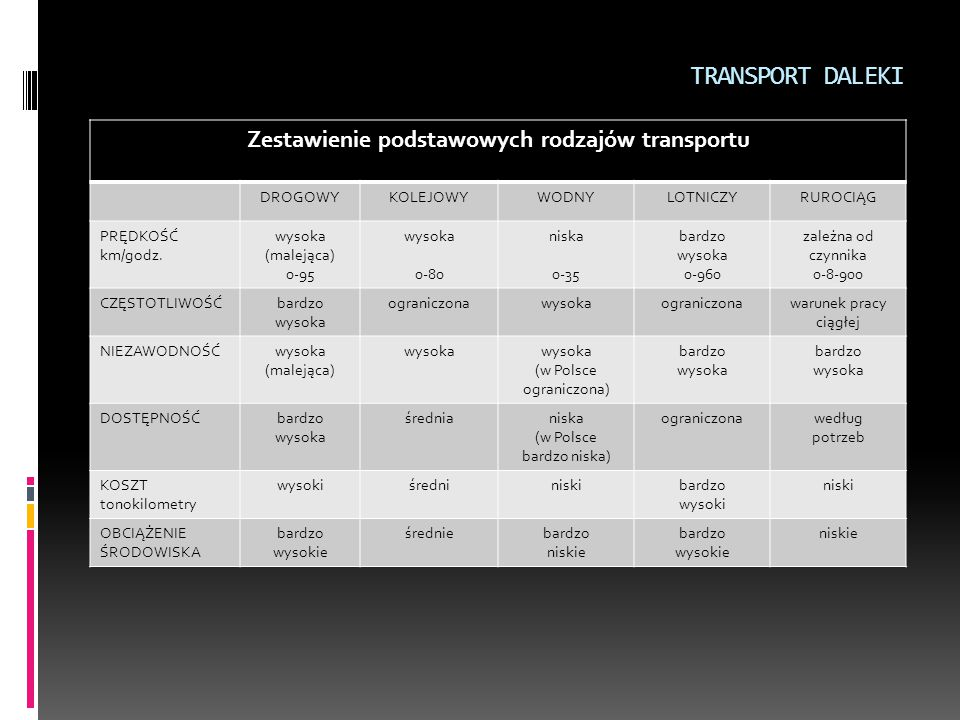 Zestawienie podstawowych rodzajów transportu
