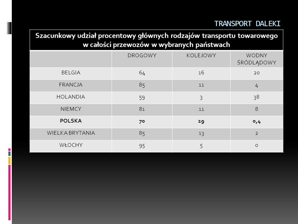 TRANSPORT DALEKI Szacunkowy udział procentowy głównych rodzajów transportu towarowego w całości przewozów w wybranych państwach.