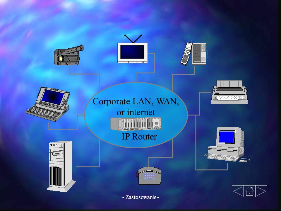IP Router Corporate LAN, WAN, or internet - Zastosowanie -