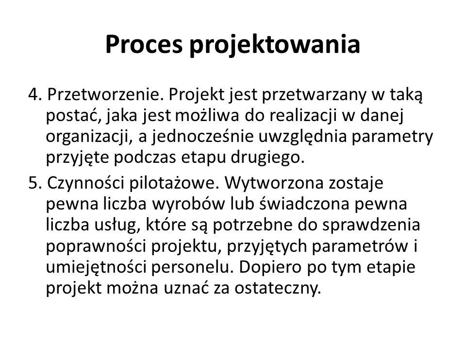 Proces projektowania