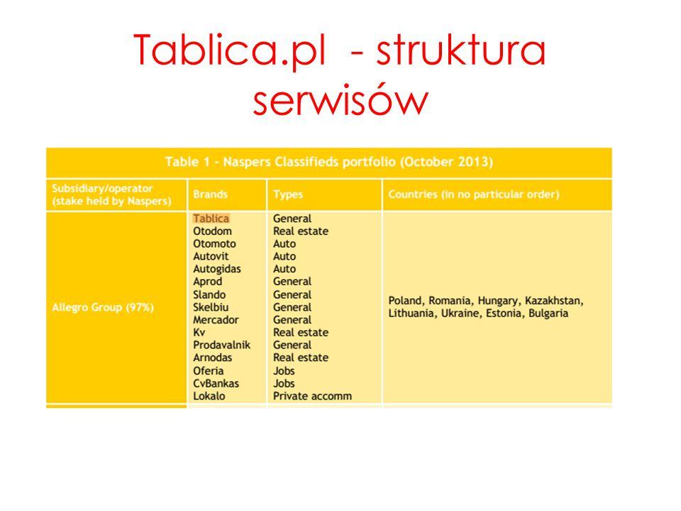 Tablica.pl - struktura serwisów
