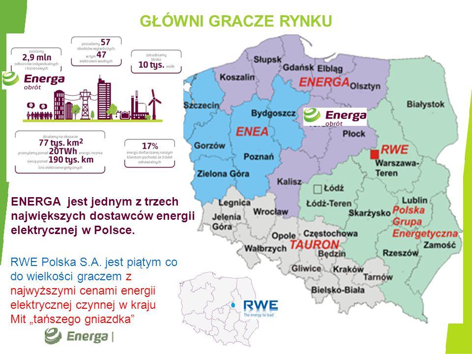 GŁÓWNI GRACZE RYNKU ENERGA jest jednym z trzech największych dostawców energii elektrycznej w Polsce.