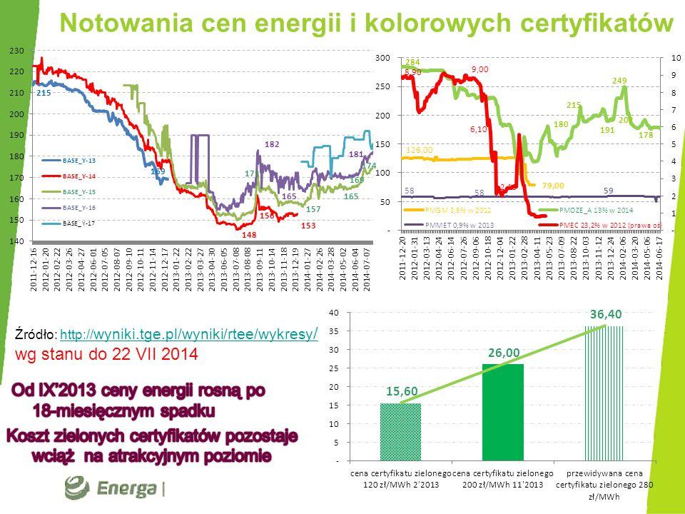 Notowania cen energii i kolorowych certyfikatów