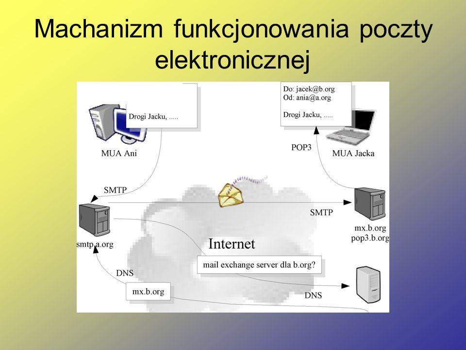 Machanizm funkcjonowania poczty elektronicznej