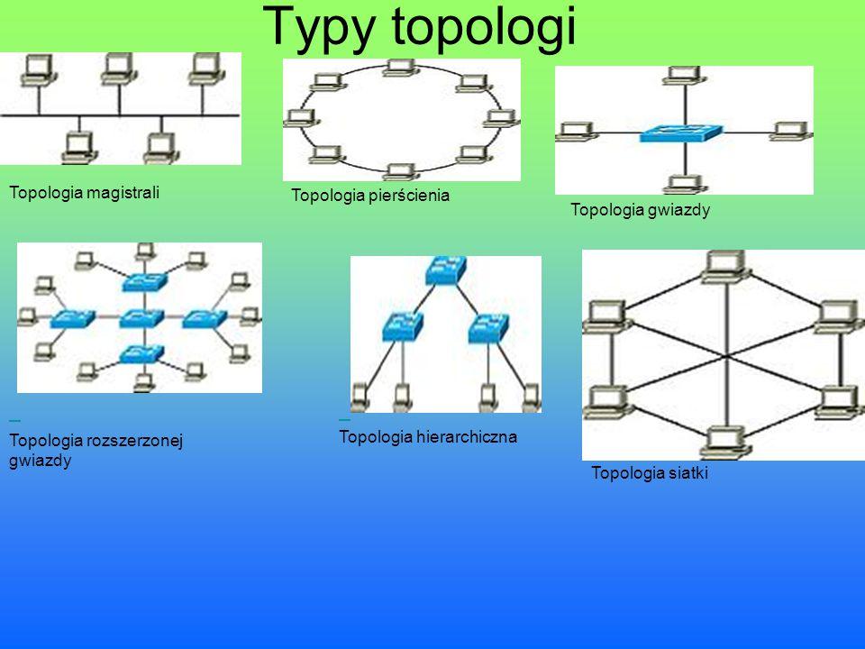 Typy topologi Topologia pierścienia Topologia magistrali