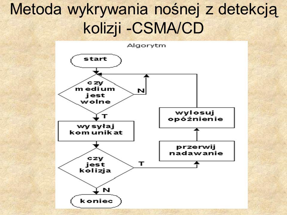 Metoda wykrywania nośnej z detekcją kolizji -CSMA/CD