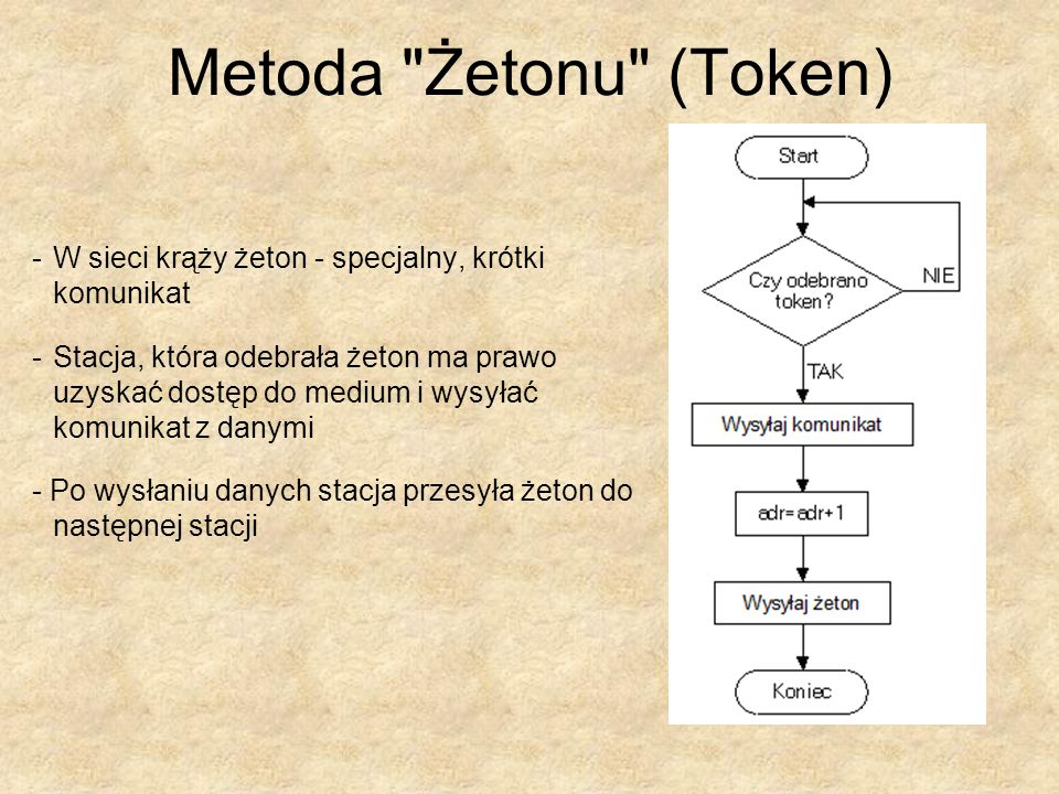 Metoda Żetonu (Token) W sieci krąży żeton - specjalny, krótki komunikat.