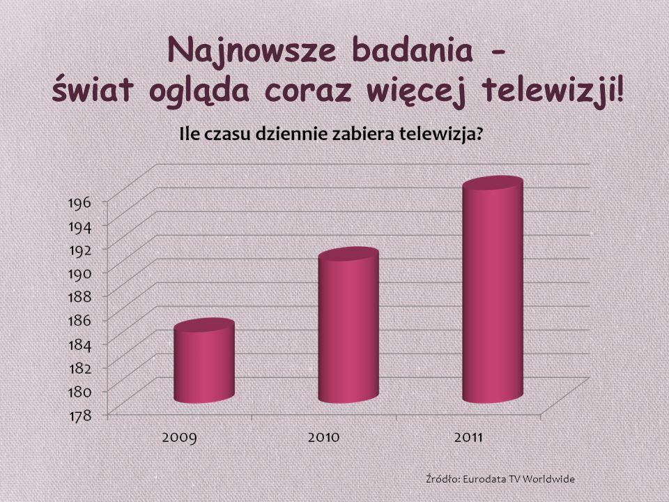 Najnowsze badania - świat ogląda coraz więcej telewizji!