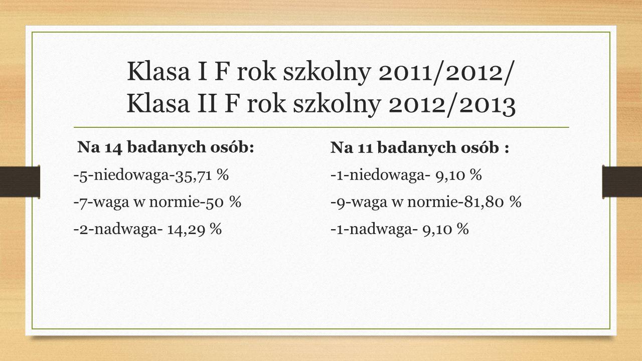 Klasa I F rok szkolny 2011/2012/ Klasa II F rok szkolny 2012/2013