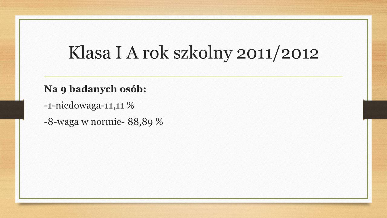 Klasa I A rok szkolny 2011/2012 Na 9 badanych osób: -1-niedowaga-11,11 % -8-waga w normie- 88,89 %