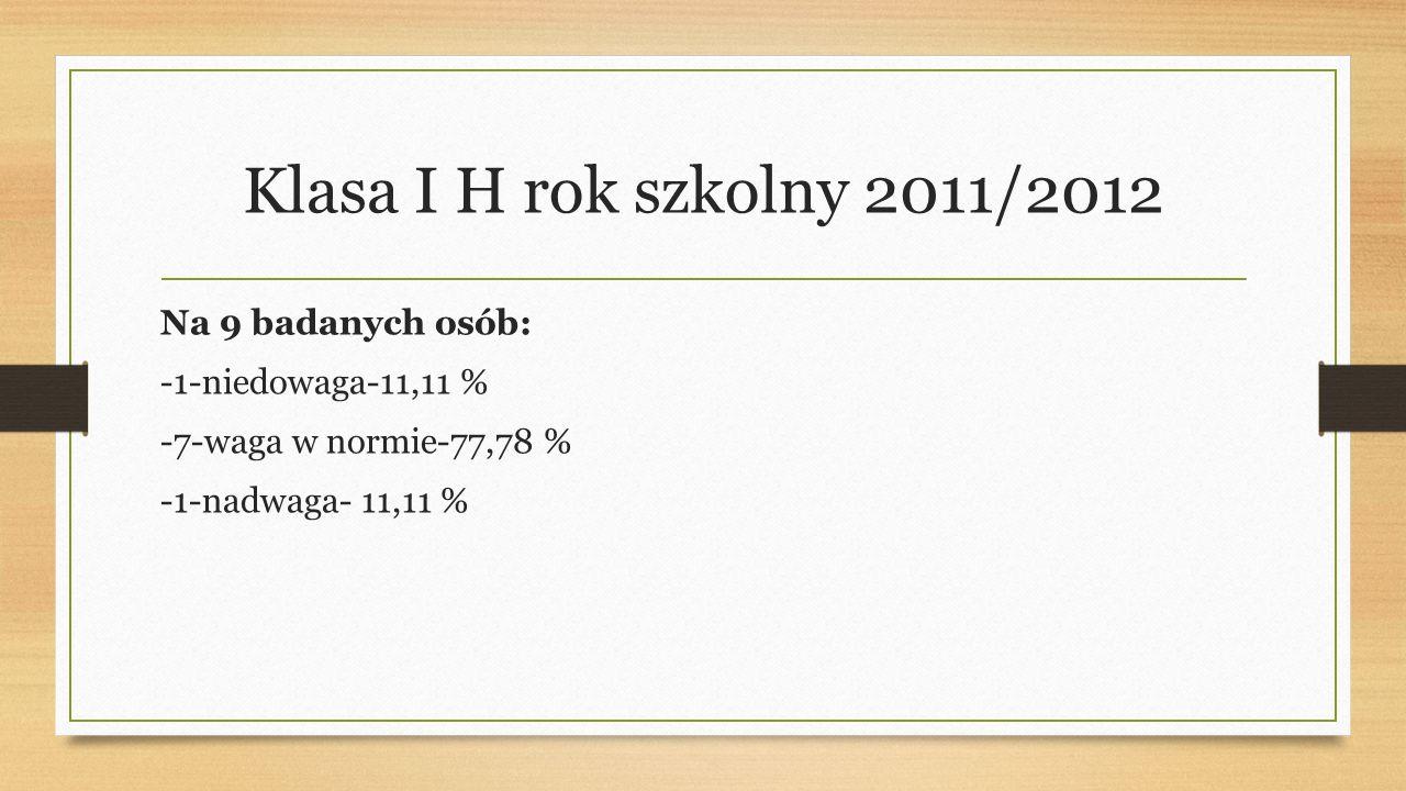 Klasa I H rok szkolny 2011/2012 Na 9 badanych osób: -1-niedowaga-11,11 % -7-waga w normie-77,78 % -1-nadwaga- 11,11 %
