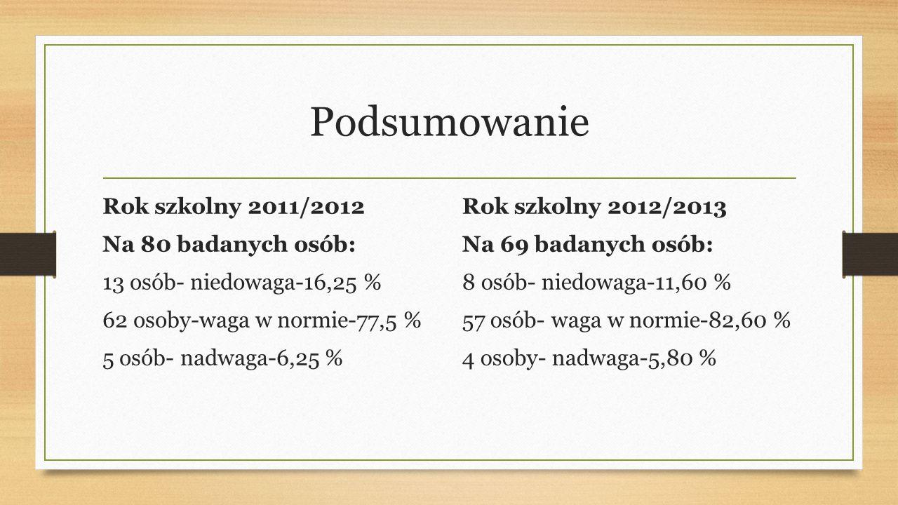 Podsumowanie Rok szkolny 2011/2012 Na 80 badanych osób: 13 osób- niedowaga-16,25 % 62 osoby-waga w normie-77,5 % 5 osób- nadwaga-6,25 %