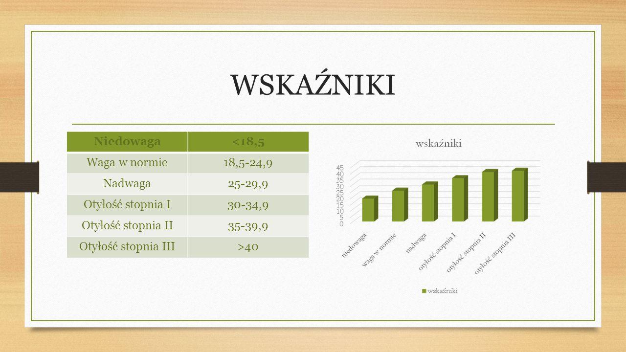 WSKAŹNIKI Niedowaga <18,5 Waga w normie 18,5-24,9 Nadwaga 25-29,9
