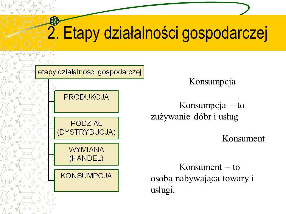 2. Etapy działalności gospodarczej