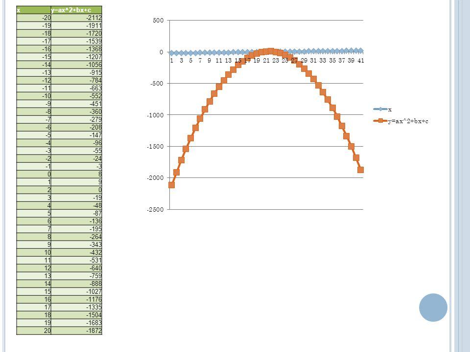 x y=ax^2+bx+c. -20. -2112. -19. -1911. -18. -1720. -17. -1539. -16. -1368. -15. -1207. -14.