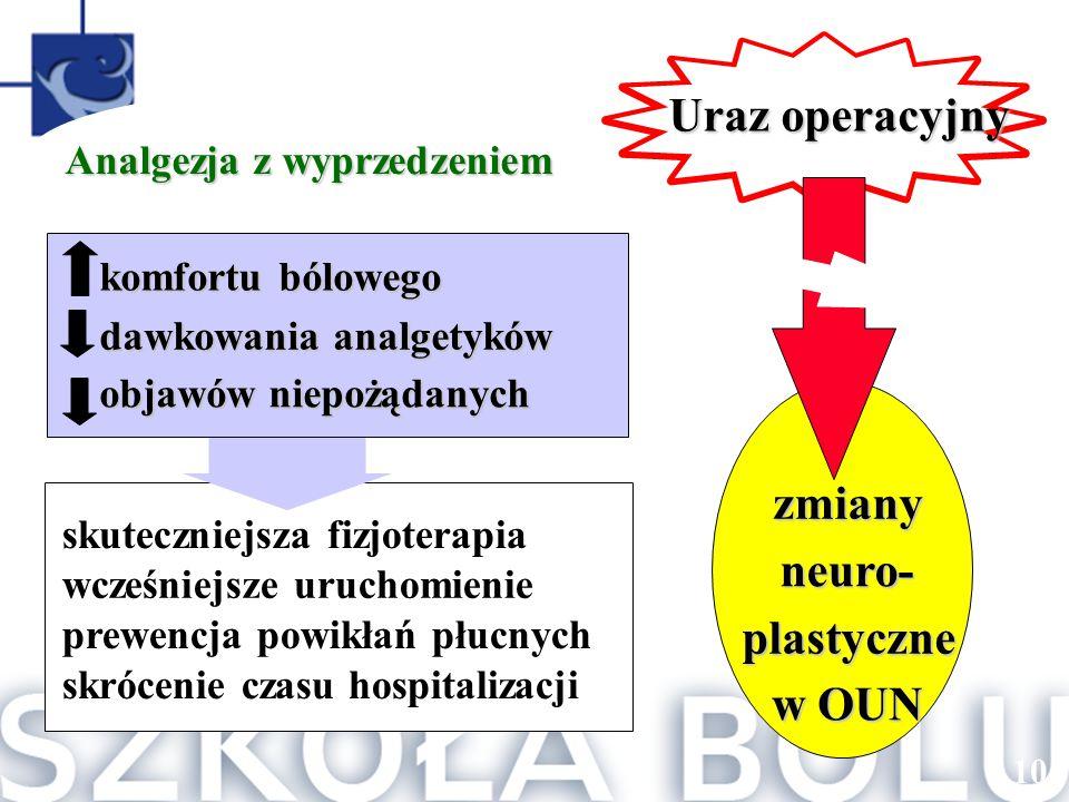 Uraz operacyjny zmiany neuro- plastyczne w OUN