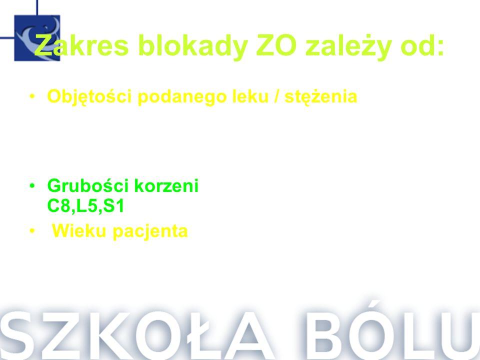 Zakres blokady ZO zależy od: