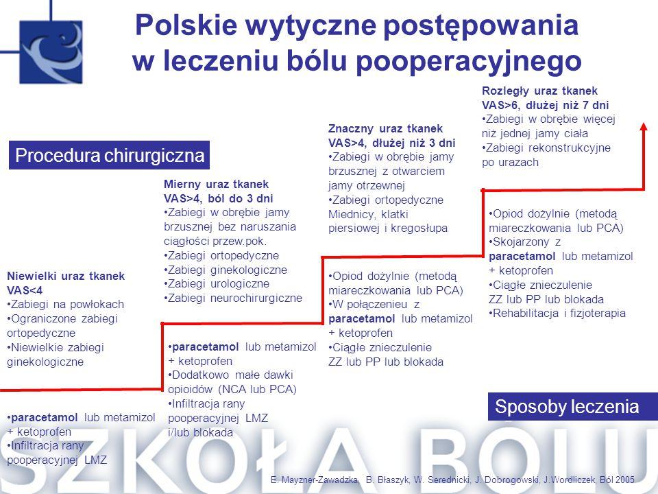Polskie wytyczne postępowania w leczeniu bólu pooperacyjnego
