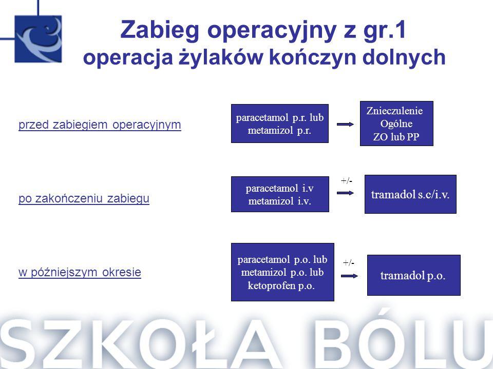 Zabieg operacyjny z gr.1 operacja żylaków kończyn dolnych