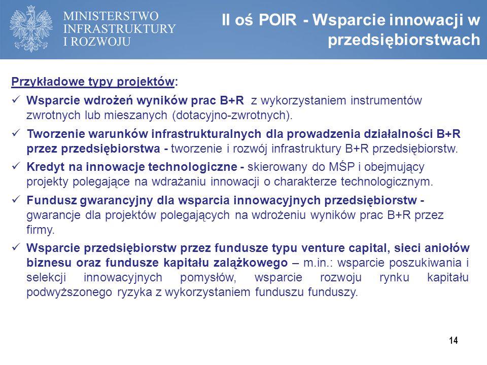 II oś POIR - Wsparcie innowacji w przedsiębiorstwach
