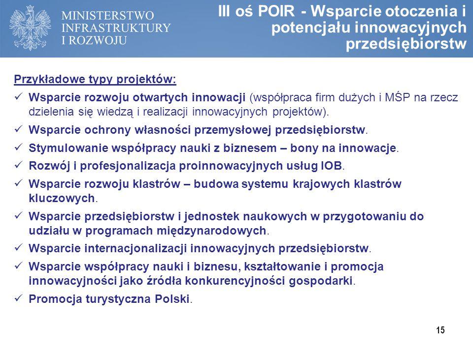 III oś POIR - Wsparcie otoczenia i potencjału innowacyjnych przedsiębiorstw