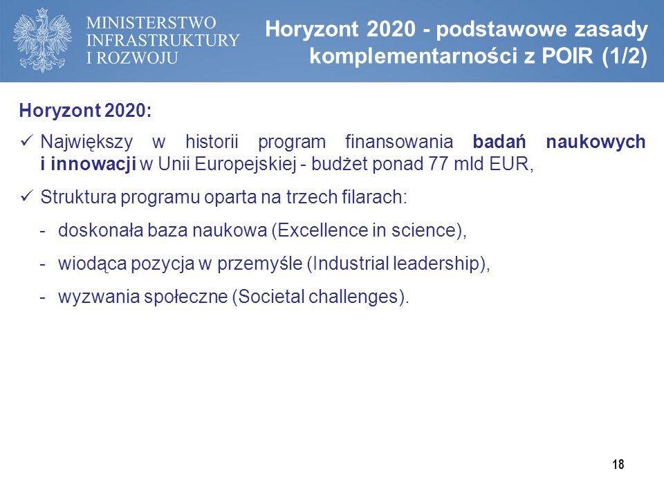 Horyzont 2020 - podstawowe zasady komplementarności z POIR (1/2)