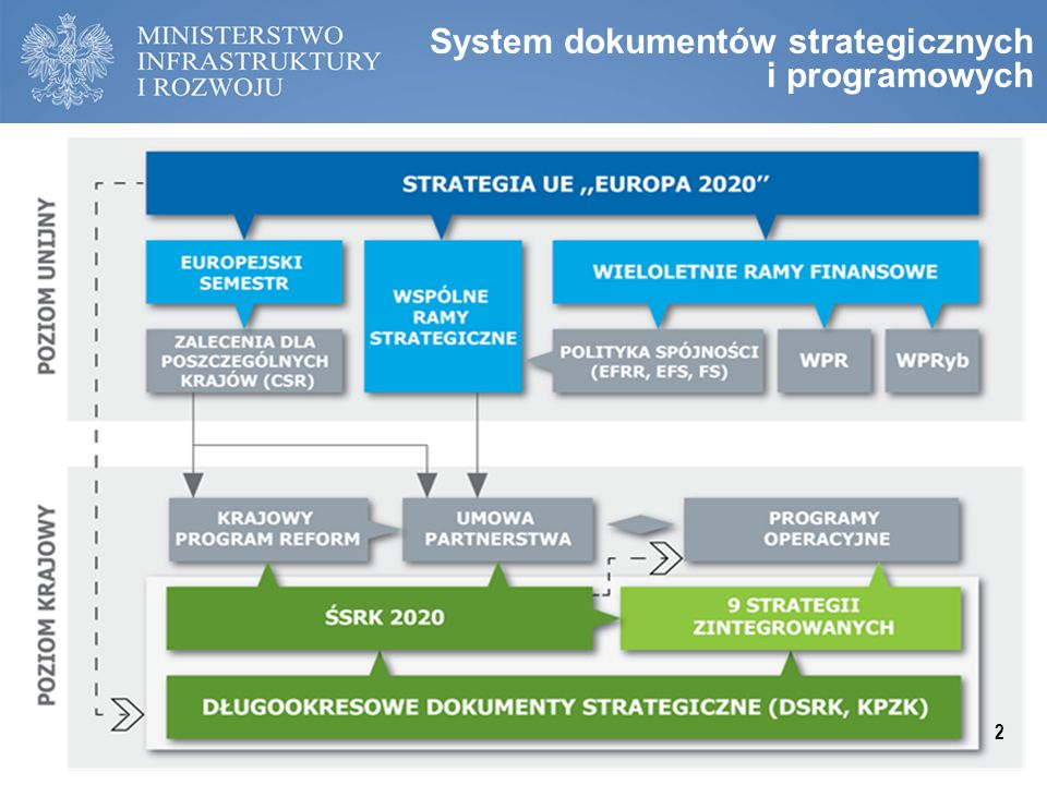 System dokumentów strategicznych