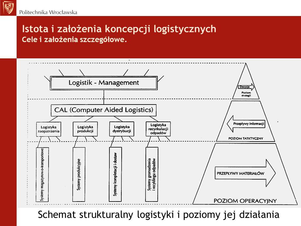 Schemat strukturalny logistyki i poziomy jej działania