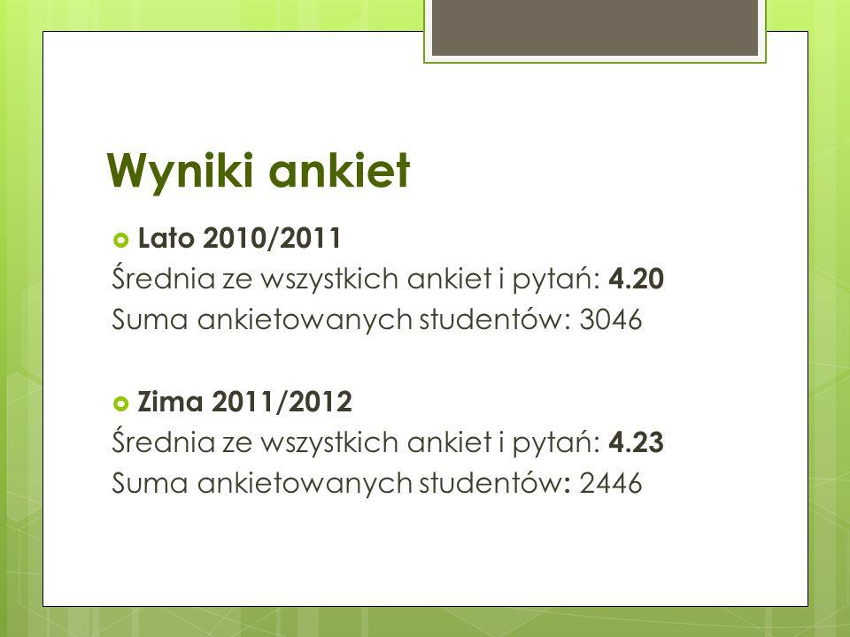 Wyniki ankiet Lato 2010/2011. Średnia ze wszystkich ankiet i pytań: 4.20. Suma ankietowanych studentów: 3046.