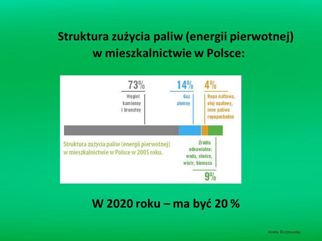 w mieszkalnictwie w Polsce: