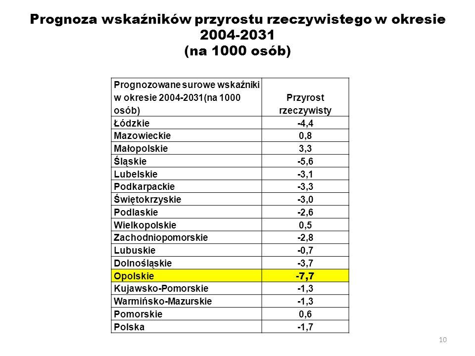 Prognoza wskaźników przyrostu rzeczywistego w okresie 2004-2031 (na 1000 osób)