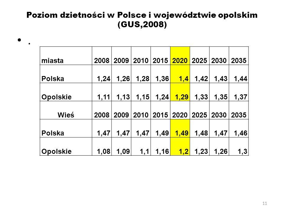 Poziom dzietności w Polsce i województwie opolskim (GUS,2008)