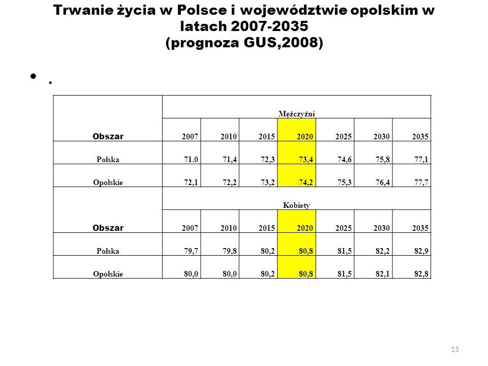 Trwanie życia w Polsce i województwie opolskim w latach 2007-2035 (prognoza GUS,2008)
