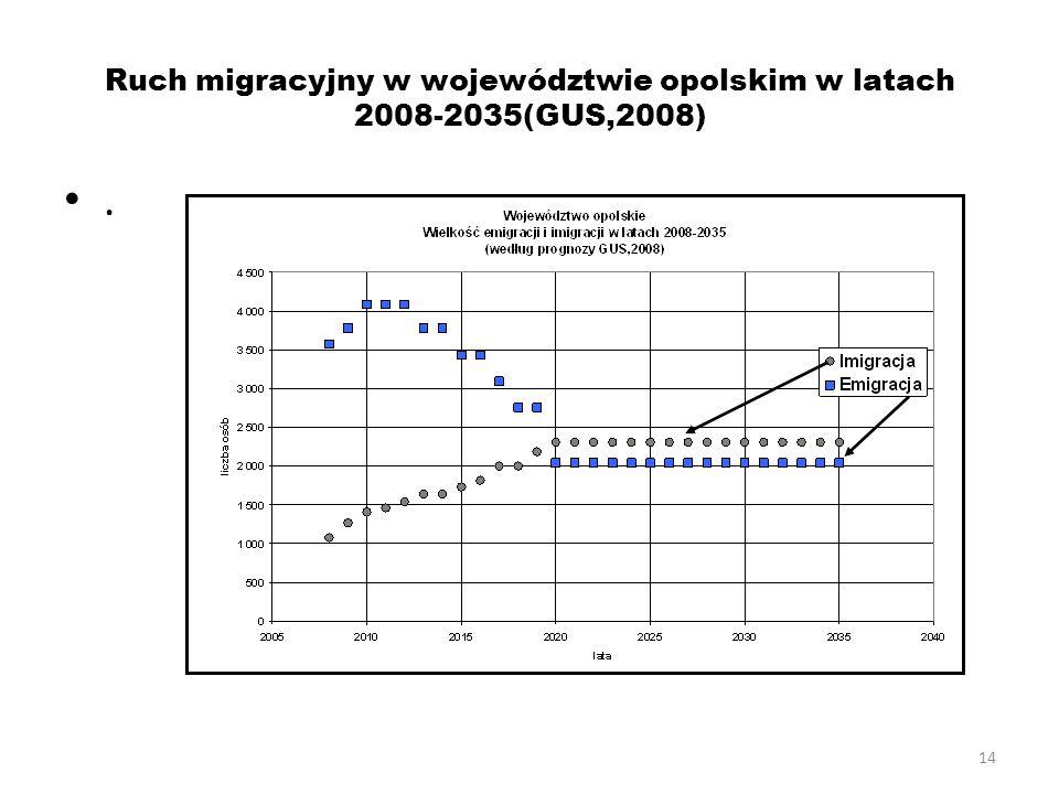 Ruch migracyjny w województwie opolskim w latach 2008-2035(GUS,2008)