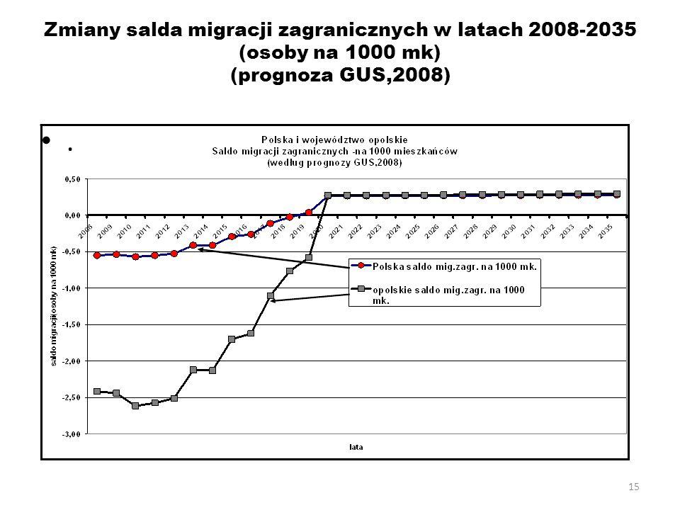 Zmiany salda migracji zagranicznych w latach 2008-2035 (osoby na 1000 mk) (prognoza GUS,2008)