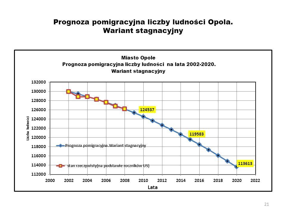 Prognoza pomigracyjna liczby ludności Opola. Wariant stagnacyjny
