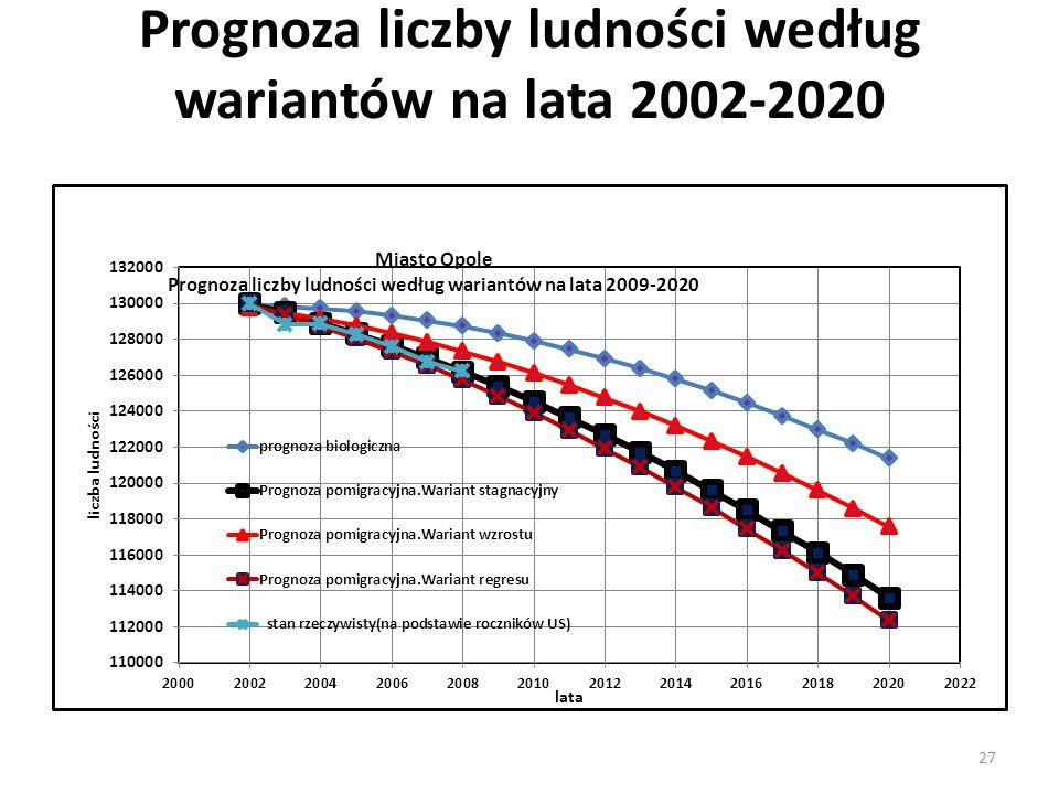 Miasto Opole Prognoza liczby ludności według wariantów na lata 2002-2020