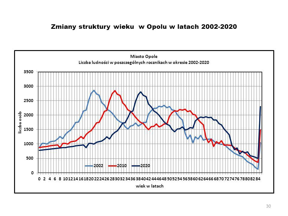 Zmiany struktury wieku w Opolu w latach 2002-2020