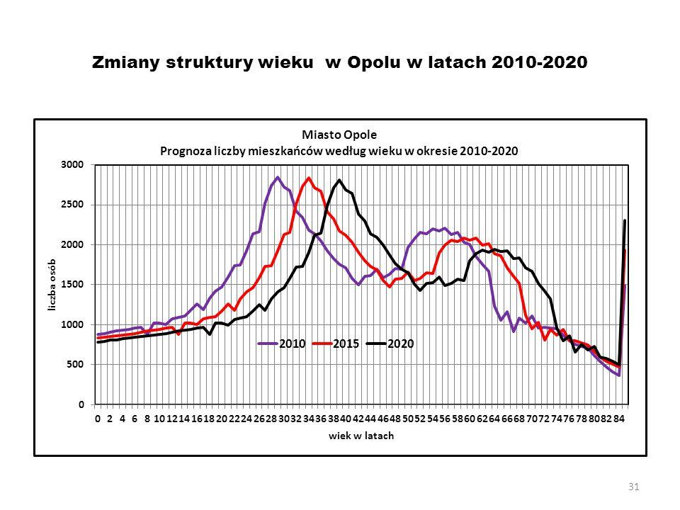Zmiany struktury wieku w Opolu w latach 2010-2020