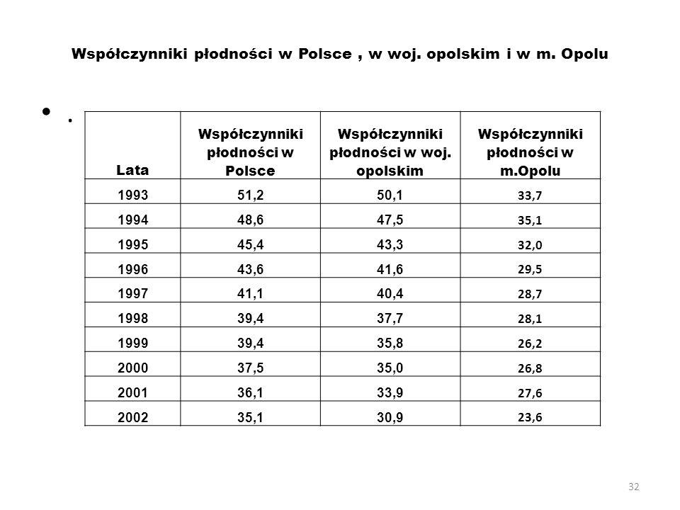 Współczynniki płodności w Polsce , w woj. opolskim i w m. Opolu