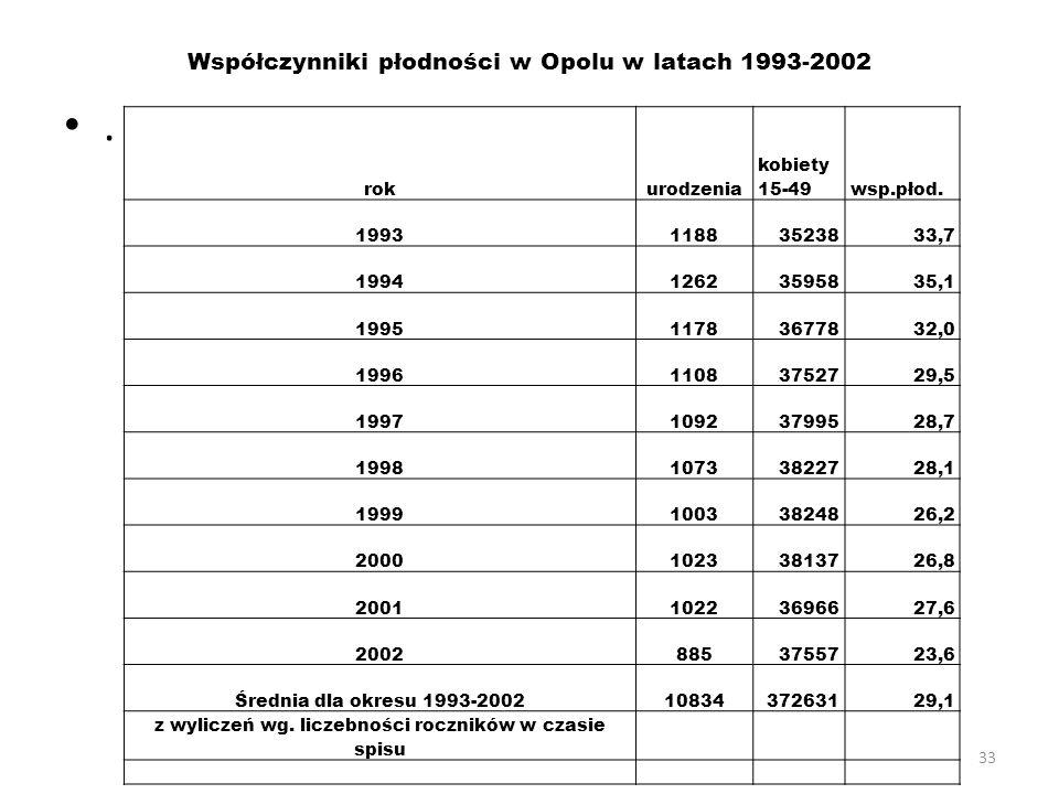 Współczynniki płodności w Opolu w latach 1993-2002