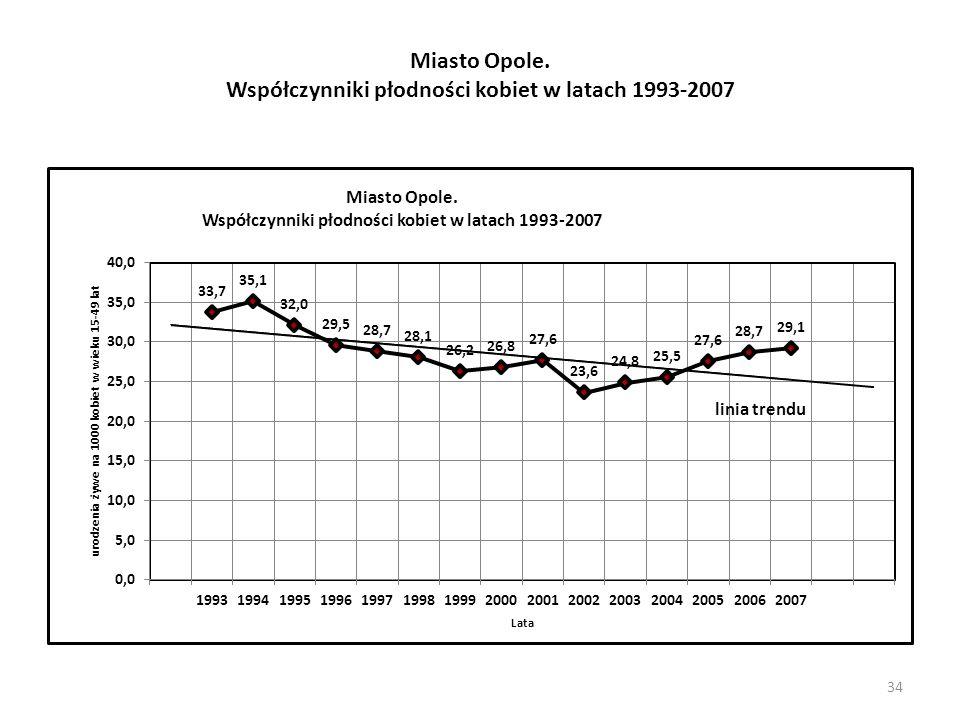 Miasto Opole. Współczynniki płodności kobiet w latach 1993-2007