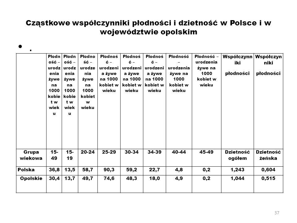 Cząstkowe współczynniki płodności i dzietność w Polsce i w województwie opolskim