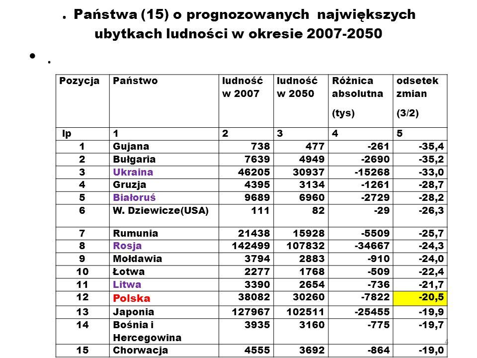 . Państwa (15) o prognozowanych największych ubytkach ludności w okresie 2007-2050