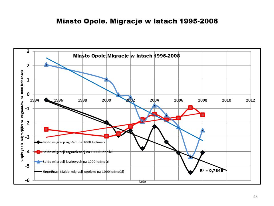 Miasto Opole. Migracje w latach 1995-2008