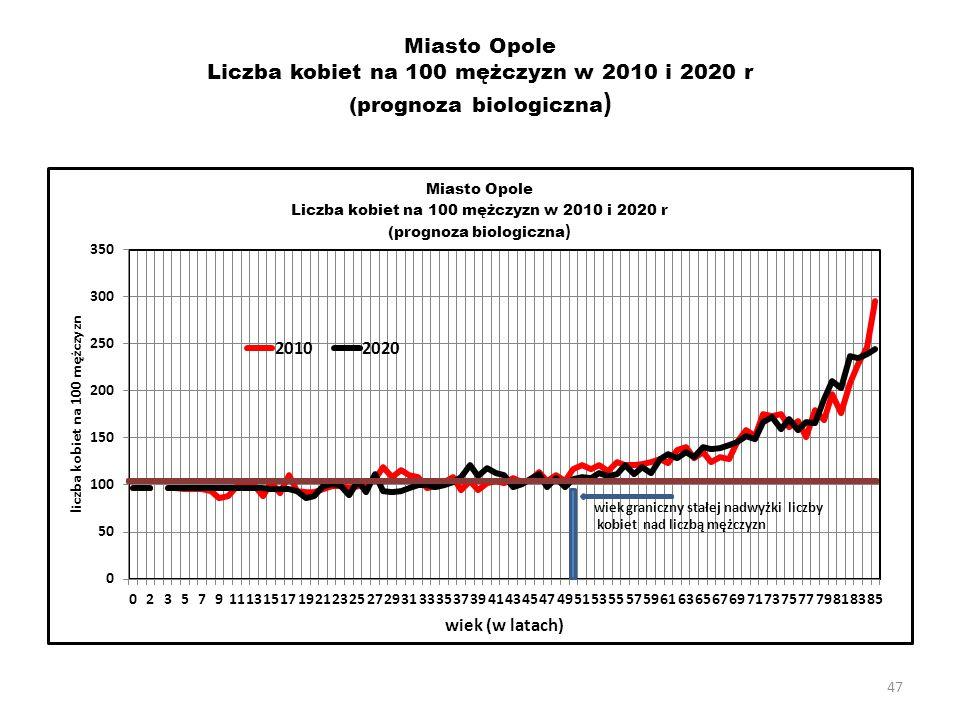 Miasto Opole Liczba kobiet na 100 mężczyzn w 2010 i 2020 r (prognoza biologiczna)